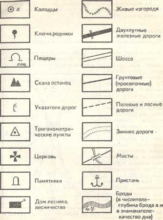 Прийоми орієнтування в подорожі - туристична бібліотека InfoTour.in.ua 031aa332a41bb